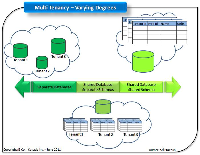multi-tenancy-application-architecture